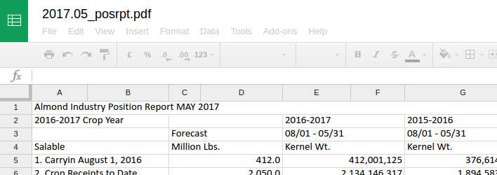 Screenshot of a spreadsheet that has been extracted from a PDF in LibreOffice Calc.